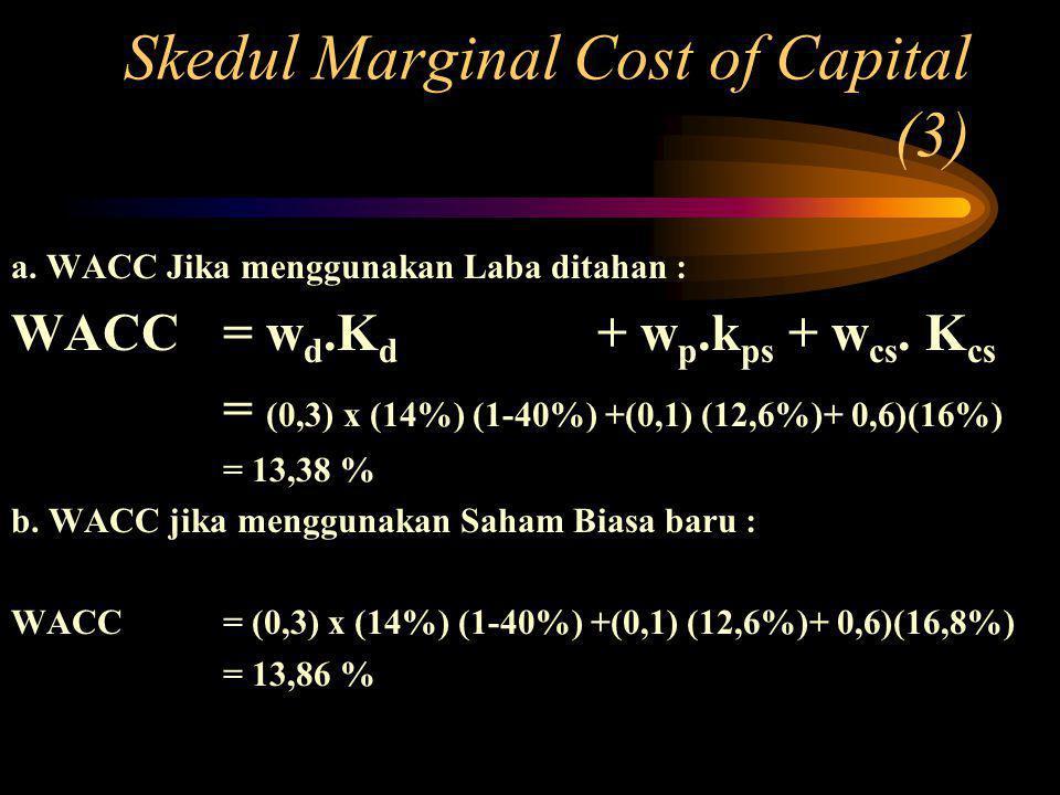 Skedul Marginal Cost of Capital (3) a.