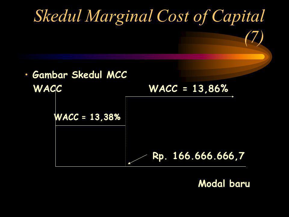 Skedul Marginal Cost of Capital (7) • Gambar Skedul MCC WACC WACC = 13,86% WACC = 13,38% Rp.