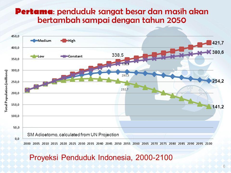 Proyeksi Penduduk Indonesia, 2000-2100 6 Pertama: penduduk sangat besar dan masih akan bertambah sampai dengan tahun 2050