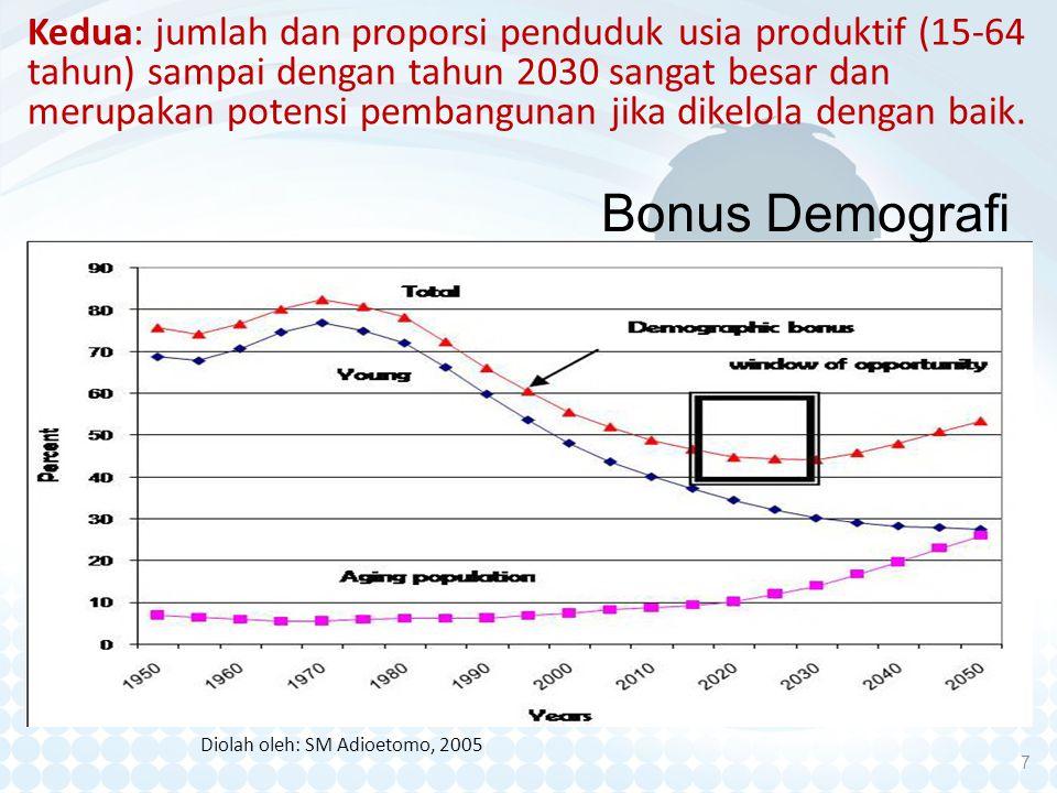 Kedua: jumlah dan proporsi penduduk usia produktif (15-64 tahun) sampai dengan tahun 2030 sangat besar dan merupakan potensi pembangunan jika dikelola dengan baik.