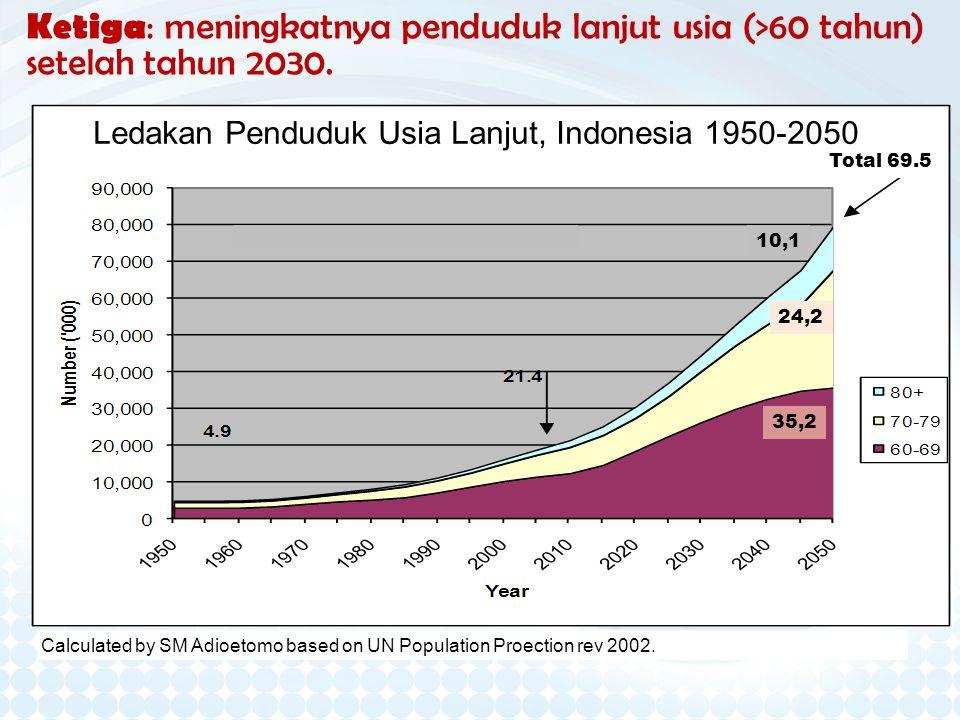 Ketiga: meningkatnya penduduk lanjut usia (>60 tahun) setelah tahun 2030. Ledakan Penduduk Usia Lanjut, Indonesia 1950-2050 Calculated by SM Adioetomo