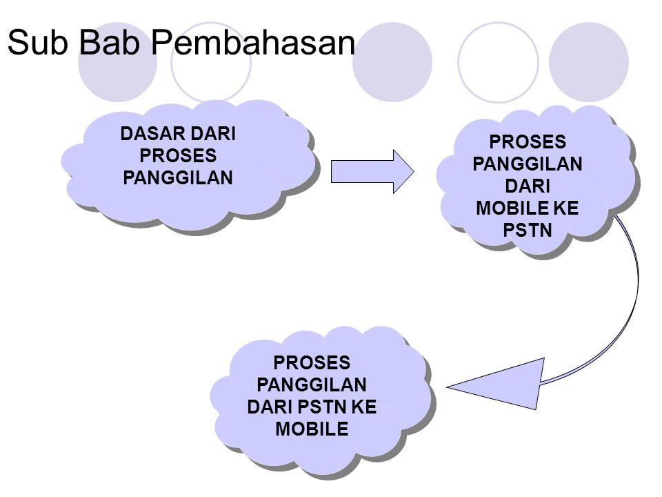 Sub Bab Pembahasan DASAR DARI PROSES PANGGILAN PROSES PANGGILAN DARI MOBILE KE PSTN PROSES PANGGILAN DARI PSTN KE MOBILE