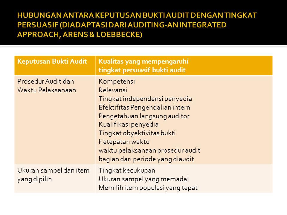 Keputusan Bukti AuditKualitas yang mempengaruhi tingkat persuasif bukti audit Prosedur Audit dan Waktu Pelaksanaan Kompetensi Relevansi Tingkat indepe