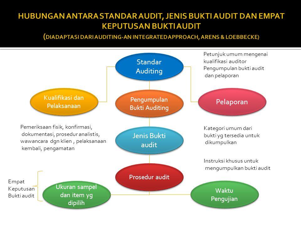 Standar Auditing Pengumpulan Bukti Auditing Kualifikasi dan Pelaksanaan Pelaporan Jenis Bukti audit Prosedur audit Ukuran sampel dan item yg dipilih W