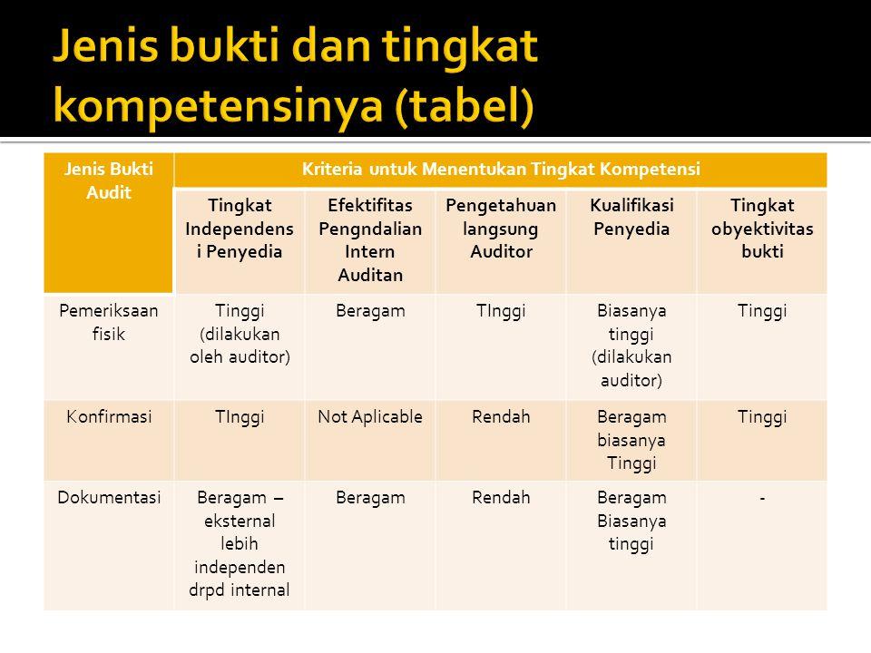 Jenis Bukti Audit Kriteria untuk Menentukan Tingkat Kompetensi Tingkat Independens i Penyedia Efektifitas Pengndalian Intern Auditan Pengetahuan langs