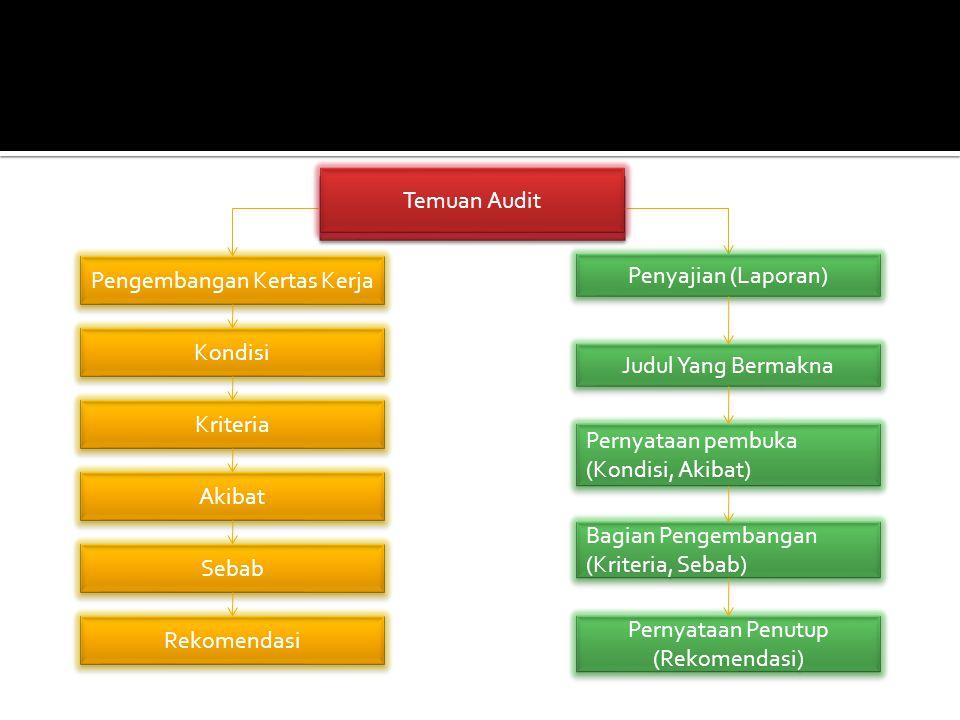 Temuan Audit Pengembangan Kertas Kerja Kondisi Kriteria Pernyataan pembuka (Kondisi, Akibat) Pernyataan pembuka (Kondisi, Akibat) Akibat Bagian Pengem