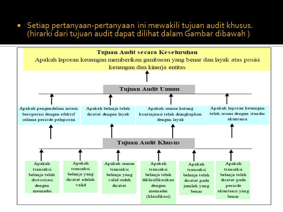 Setiap pertanyaan-pertanyaan ini mewakili tujuan audit khusus. (hirarki dari tujuan audit dapat dilihat dalam Gambar dibawah )
