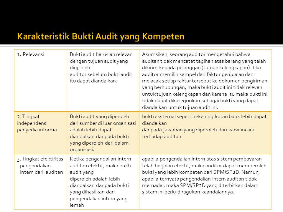 1.RelevansiBukti audit haruslah relevan dengan tujuan audit yang diuji oleh auditor sebelum bukti audit itu dapat diandalkan. Asumsikan, seorang audit