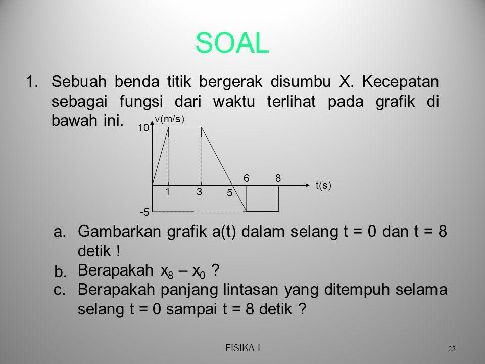 FISIKA I 23 SOAL 1.Sebuah benda titik bergerak disumbu X.
