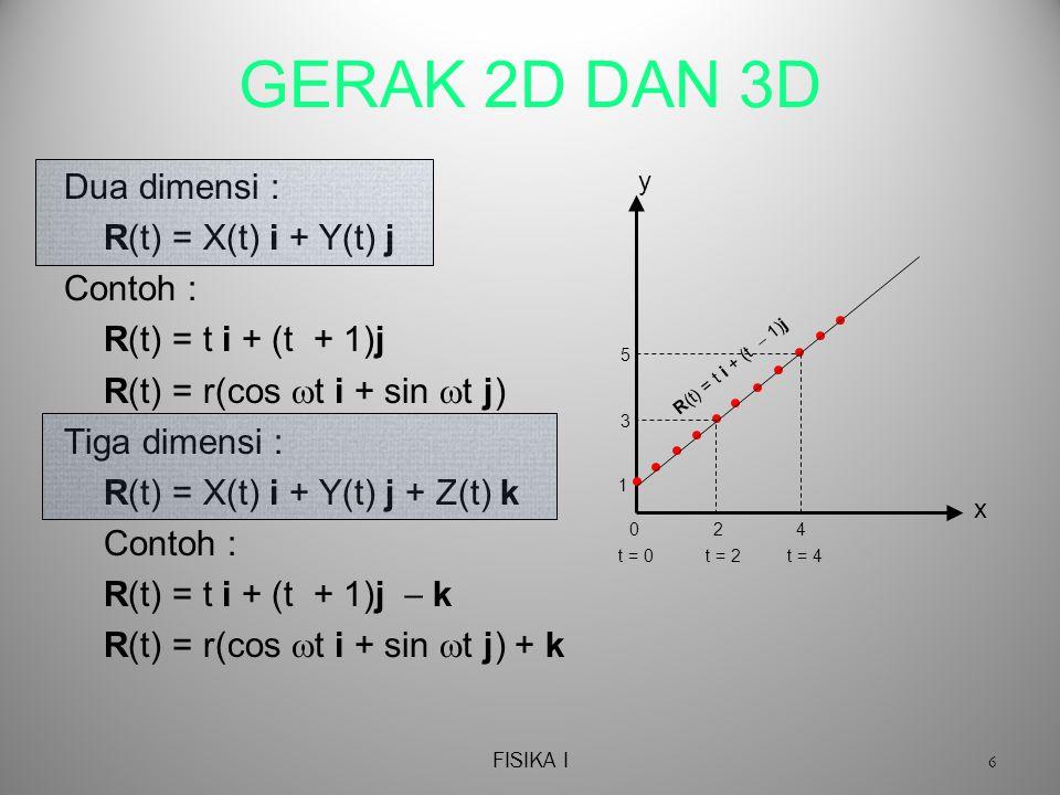 FISIKA I 6 GERAK 2D DAN 3D Dua dimensi : R(t) = X(t) i + Y(t) j Contoh : R(t) = t i + (t + 1)j R(t) = r(cos  t i + sin  t j) Tiga dimensi : R(t) = X(t) i + Y(t) j + Z(t) k Contoh : R(t) = t i + (t + 1)j  k R(t) = r(cos  t i + sin  t j) + k R(t) = t i + (t  1)j x y 0 1 2 3 4 5 t = 0t = 2t = 4