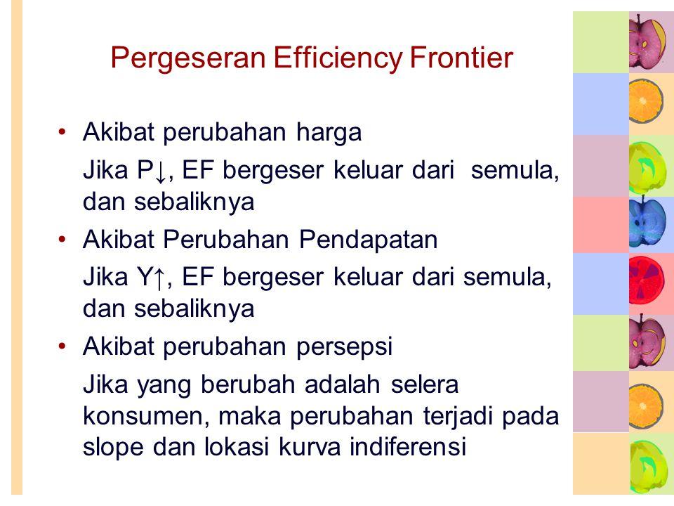 Pergeseran Efficiency Frontier •Akibat perubahan harga Jika P↓, EF bergeser keluar dari semula, dan sebaliknya •Akibat Perubahan Pendapatan Jika Y↑, E