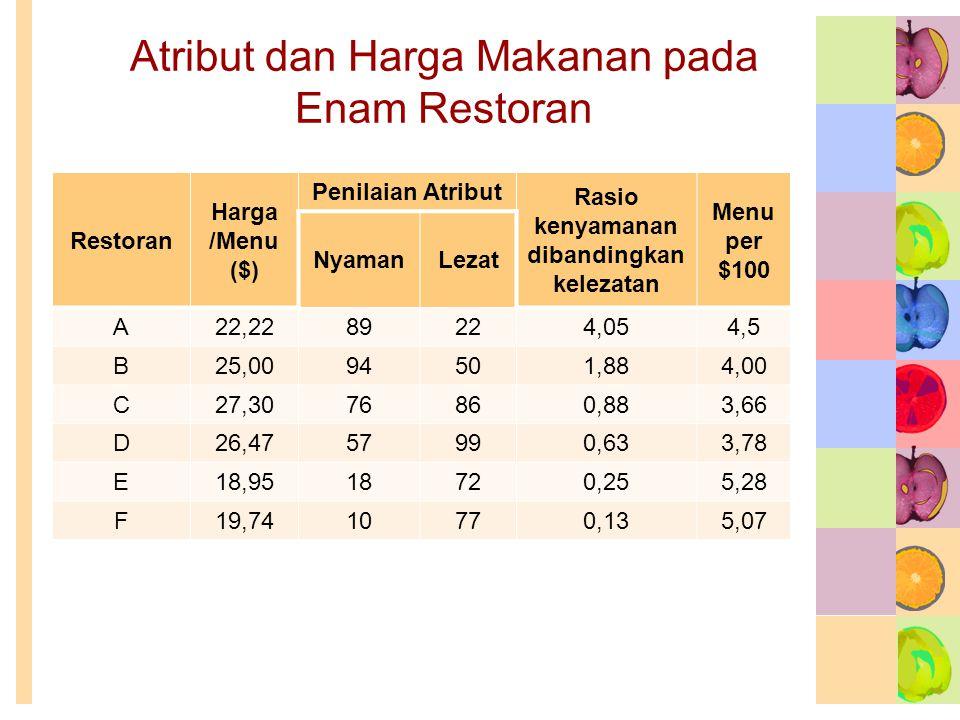 Atribut dan Harga Makanan pada Enam Restoran Restoran Harga /Menu ($) Penilaian Atribut Rasio kenyamanan dibandingkan kelezatan Menu per $100 NyamanLe