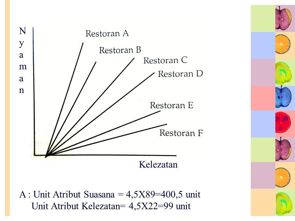 NyamanNyaman Kelezatan A : Unit Atribut Suasana = 4,5X89=400,5 unit Unit Atribut Kelezatan= 4,5X22=99 unit