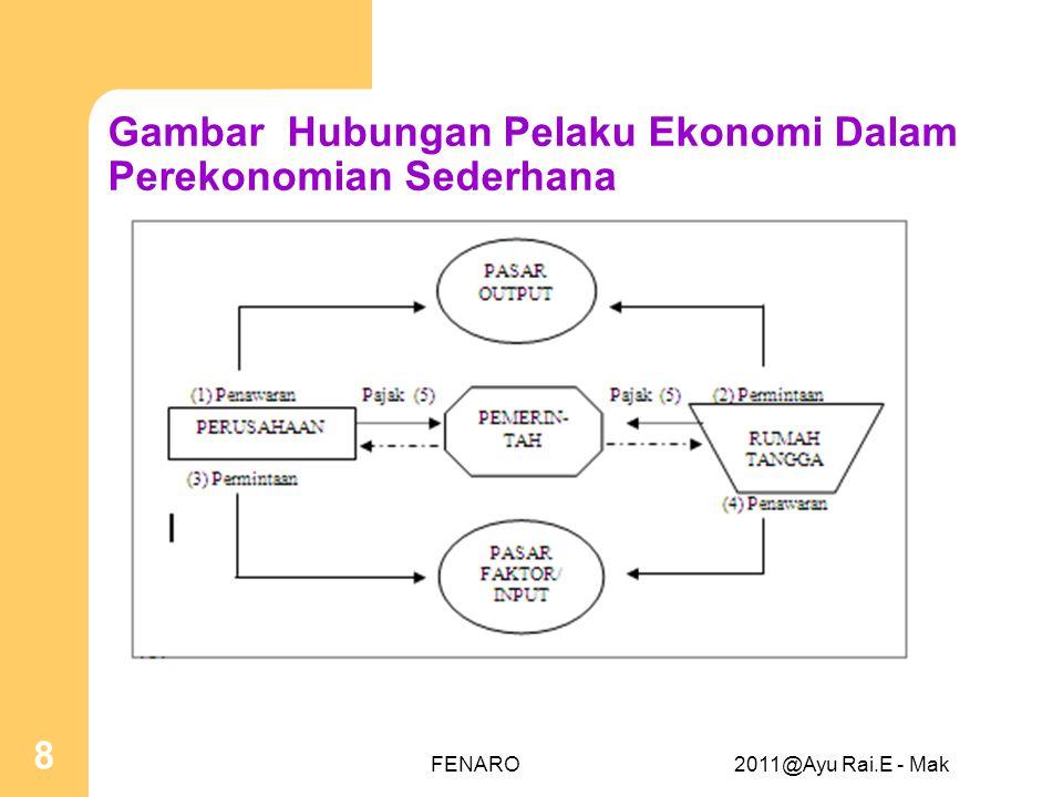 Gambar Hubungan Pelaku Ekonomi Dalam Perekonomian Sederhana FENARO2011@Ayu Rai.E - Mak 8