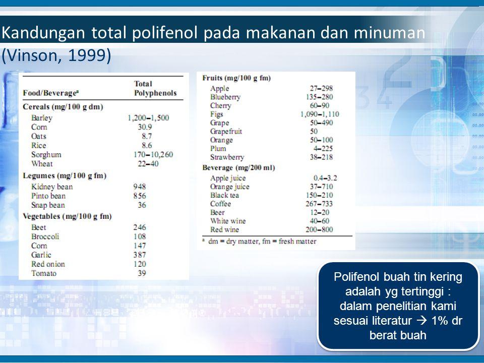 Kandungan total polifenol pada makanan dan minuman (Vinson, 1999) Polifenol buah tin kering adalah yg tertinggi : dalam penelitian kami sesuai literat