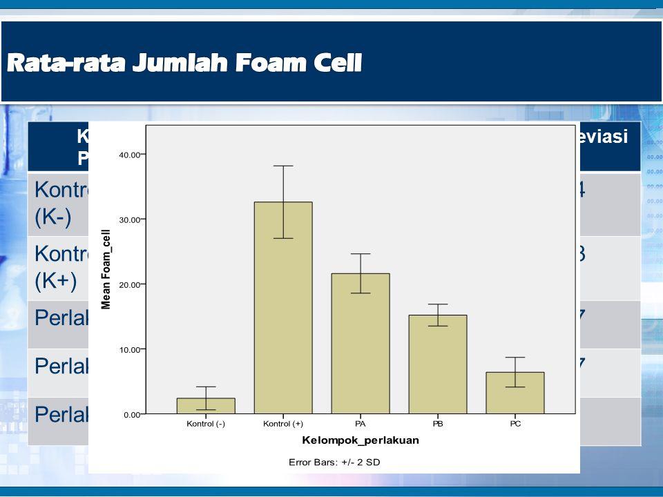 Kelompok Perlakuan Rata-rata Jumlah Foam CellStandar Deviasi Kontrol negatif (K-) 2,40,894 Kontrol positif (K+) 32,62,793 Perlakuan 1 (PA)21,61,517 Pe