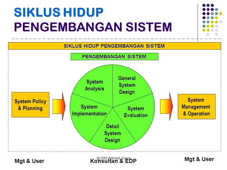 @ 2009 Rahmad Wijaya SIKLUS HIDUP PENGEMBANGAN SISTEM System Policy & Planning System Management & Operation System Analysis General System Design System Evaluation Detail System Design System Implementation SIKLUS HIDUP PENGEMBANGAN SISTEM PENGEMBANGAN SISTEM Mgt & User Konsultan & EDP