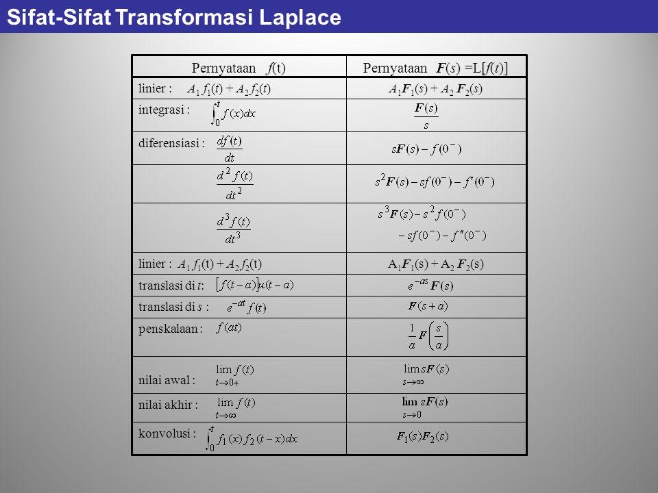 konvolusi : nilai akhir : nilai awal : penskalaan : translasi di s : translasi di t: A 1 F 1 (s) + A 2 F 2 (s)linier : A 1 f 1 (t) + A 2 f 2 (t) difer