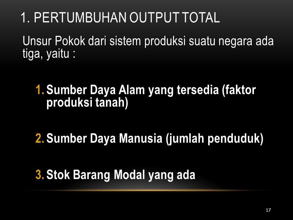 1. PERTUMBUHAN OUTPUT TOTAL Unsur Pokok dari sistem produksi suatu negara ada tiga, yaitu : 1.Sumber Daya Alam yang tersedia (faktor produksi tanah) 2