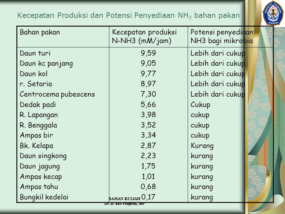 BAHAN KULIAH Dr.Ir. Eko Pangestu, MP Kecepatan Produksi dan Potensi Penyediaan NH 3 bahan pakan Bahan pakanKecepatan produksi N-NH3 (mM/jam) Potensi p