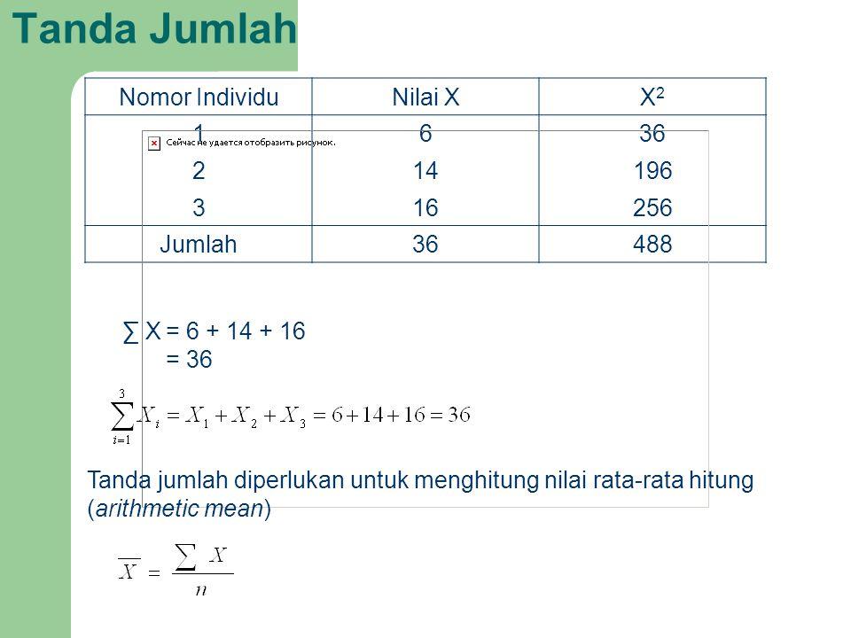 Tanda Jumlah Nomor IndividuNilai XX2X2 1636 214196 316256 Jumlah36488 ∑ X= 6 + 14 + 16 = 36 Tanda jumlah diperlukan untuk menghitung nilai rata-rata h