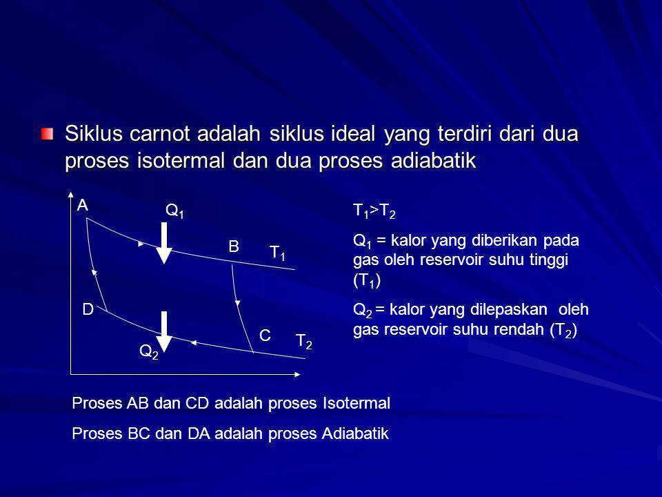 Siklus carnot adalah siklus ideal yang terdiri dari dua proses isotermal dan dua proses adiabatik A B C D T1T1 T2T2 Q1Q1 Q2Q2 T 1 >T 2 Q 1 = kalor yan