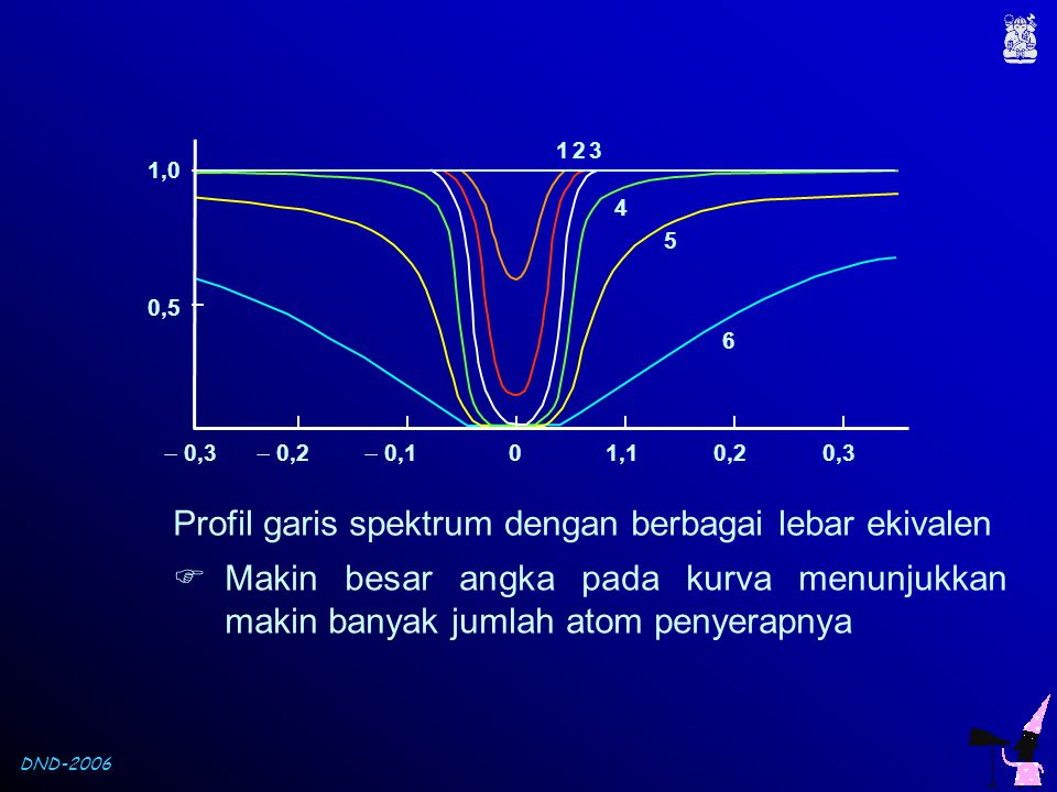 DND-2006 123 4 5 6  0,3  0,2  0,101,10,20,3 0,5 1,0 Profil garis spektrum dengan berbagai lebar ekivalen  Makin besar angka pada kurva menunjukkan