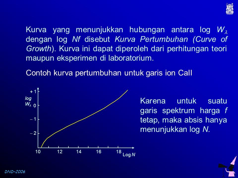 DND-2006 Kurva yang menunjukkan hubungan antara log W  dengan log Nf disebut Kurva Pertumbuhan (Curve of Growth). Kurva ini dapat diperoleh dari perh