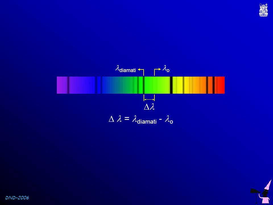 DND-2006 Untuk menentukan lebar ekivalen, terlebih dahulu harus diketahui kedalaman garis spektrum IcIc IλIλ IoIo I o = Intensitas kontinum I λ = Intensitas pd suatu λ I c = Intensitas pd pusat garis Dalamnya suatu garis adalah, rλ =rλ = Io  IλIo  Iλ IoIo.....
