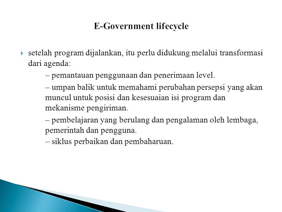  setelah program dijalankan, itu perlu didukung melalui transformasi dari agenda: – pemantauan penggunaan dan penerimaan level.