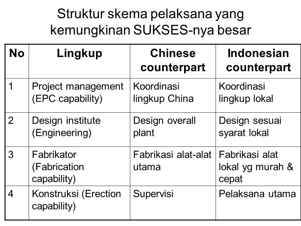 Struktur skema pelaksana yang kemungkinan SUKSES-nya besar NoLingkupChinese counterpart Indonesian counterpart 1Project management (EPC capability) Ko