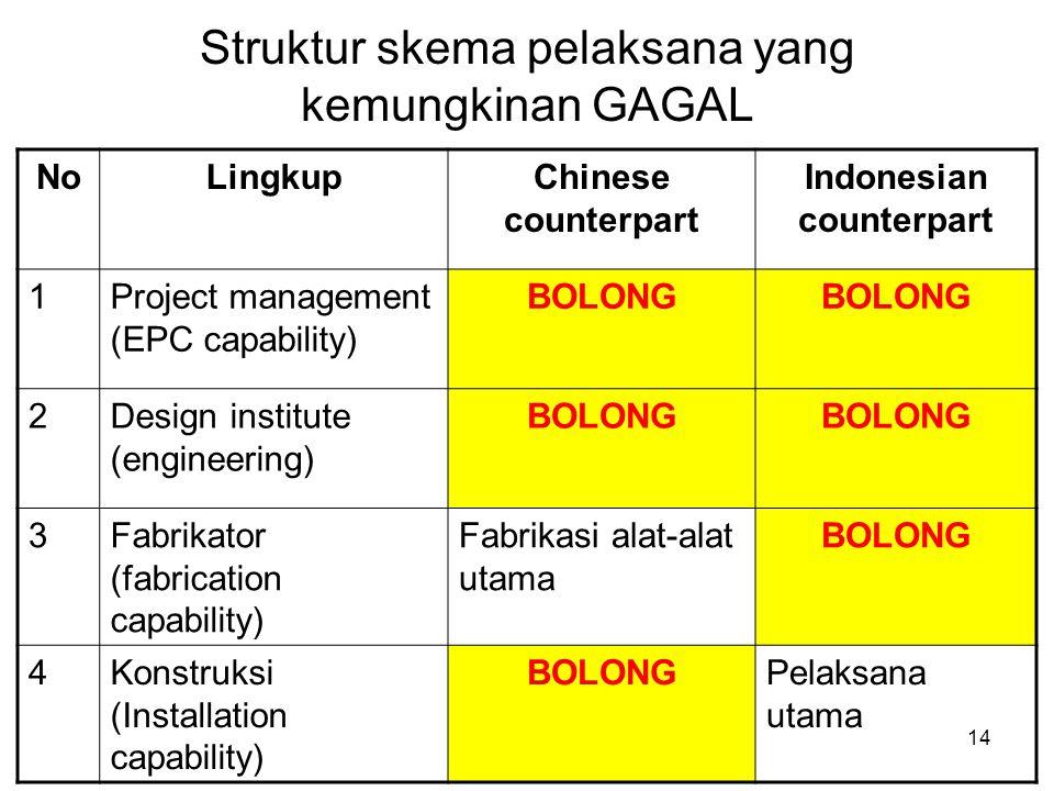14 Struktur skema pelaksana yang kemungkinan GAGAL NoLingkupChinese counterpart Indonesian counterpart 1Project management (EPC capability) BOLONG 2Design institute (engineering) BOLONG 3Fabrikator (fabrication capability) Fabrikasi alat-alat utama BOLONG 4Konstruksi (Installation capability) BOLONGPelaksana utama