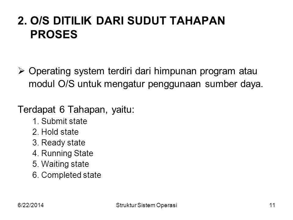 6/22/2014Struktur Sistem Operasi11 2. O/S DITILIK DARI SUDUT TAHAPAN PROSES  Operating system terdiri dari himpunan program atau modul O/S untuk meng