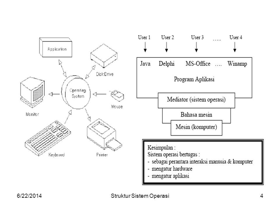 6/22/2014Struktur Sistem Operasi5 1.SISTEM OPERASI DIPANDANG SEBAGAI MANAGER SUMBER DAYA  Fungsi Sistem Operasi adalah mengefisiensikan penggunakan sistem komputer, memudahkan penggunaan sistem komputer dengan penampilan yang optimal.