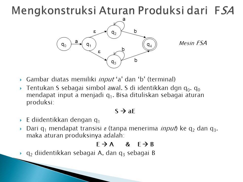  Dari q 2 mendapat input a tetap ke q 2, dan dari q 3 mendapat input b tetap ke q 3, bisa dituliskan: A  aA B  bB  Selanjutnya dari q 2 mendapat input b ke q 4, dan dari q 3 mendapat input b ke q 4, sementara q 4 state akhir dan dari q 4 tidak ada lagi transisi, maka bisa dituliskan: A  b B  b q2q2 q3q3 q4q4 q0q0 q1q1 a a b b b   Mesin FSA