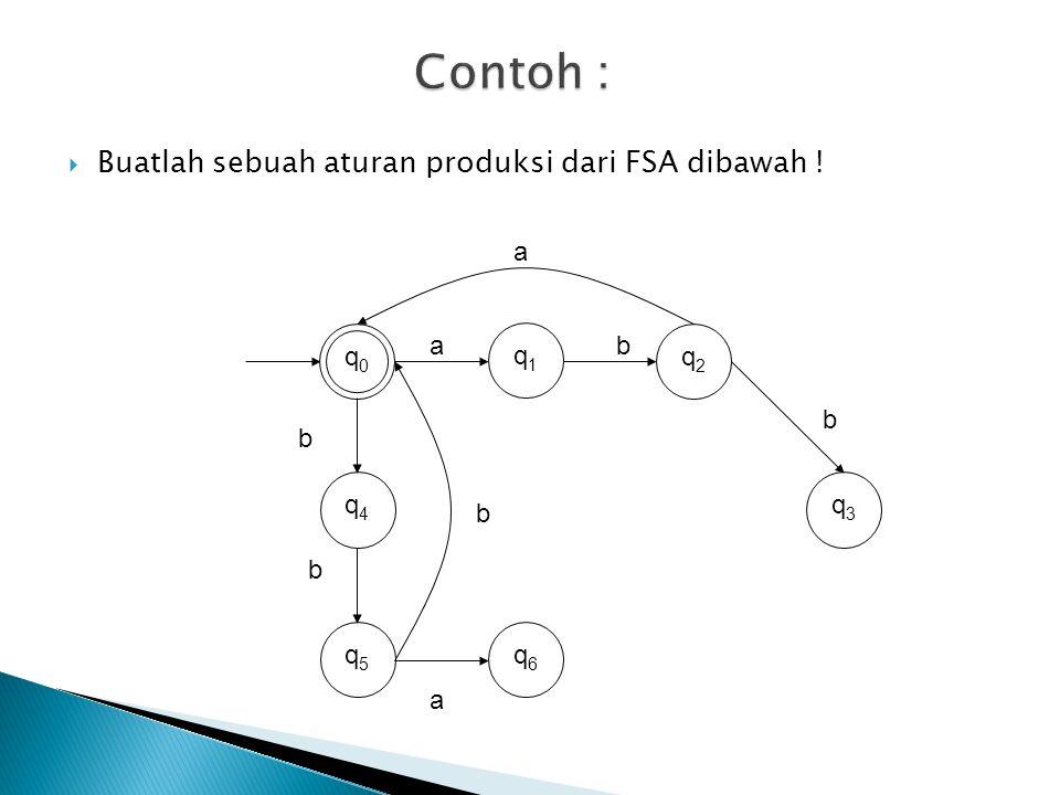  Contoh: Tata bahasa regular dengan aturan produksi: S  aB  bA  A  abaS B  babS q1q1 q5q5 q0q0 q4q4 q2q2 q3q3 q6q6 ab b b b a a a Finite Automata dari suatu regular grammar