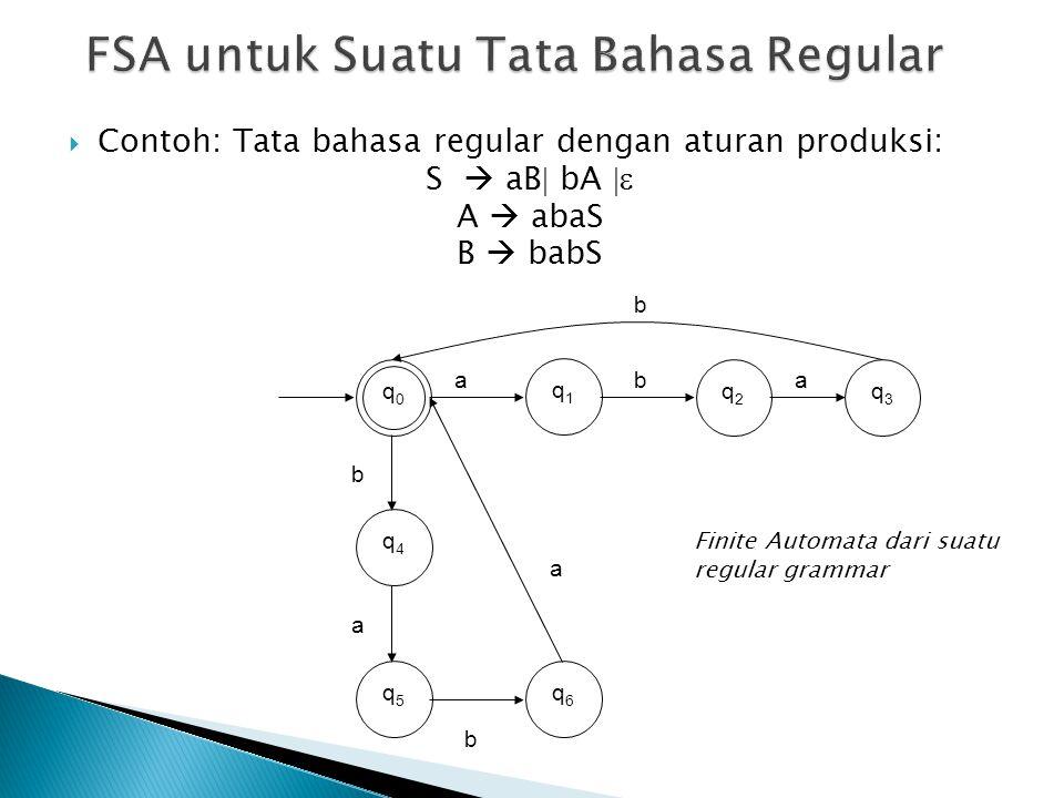  Contoh: Tata bahasa regular dengan aturan produksi: S  aB  bA  A  abaS B  babS q1q1 q5q5 q0q0 q4q4 q2q2 q3q3 q6q6 ab b b b a a a Finite Automa