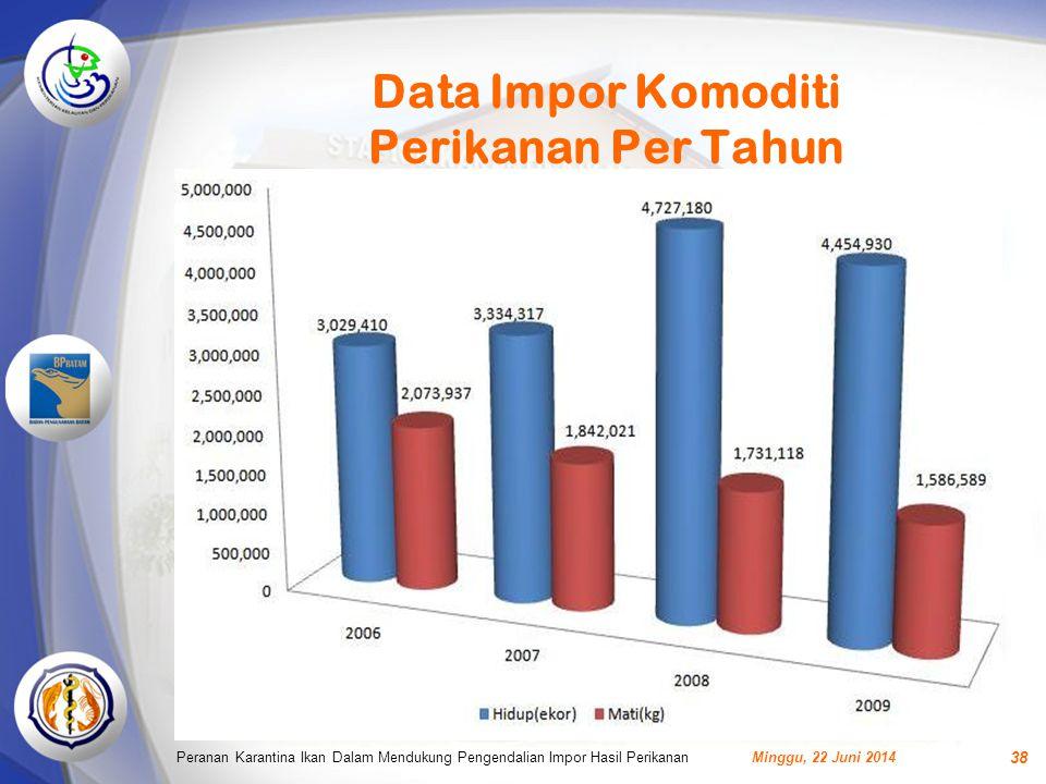 Data Impor Komoditi Perikanan Per Tahun Minggu, 22 Juni 2014Peranan Karantina Ikan Dalam Mendukung Pengendalian Impor Hasil Perikanan 38