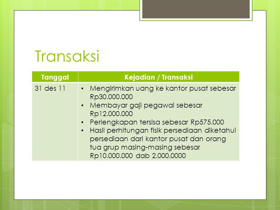 Transaksi TanggalKejadian / Transaksi 31 des 11 • Mengirimkan uang ke kantor pusat sebesar Rp30.000.000 • Membayar gaji pegawai sebesar Rp12.000.000 •
