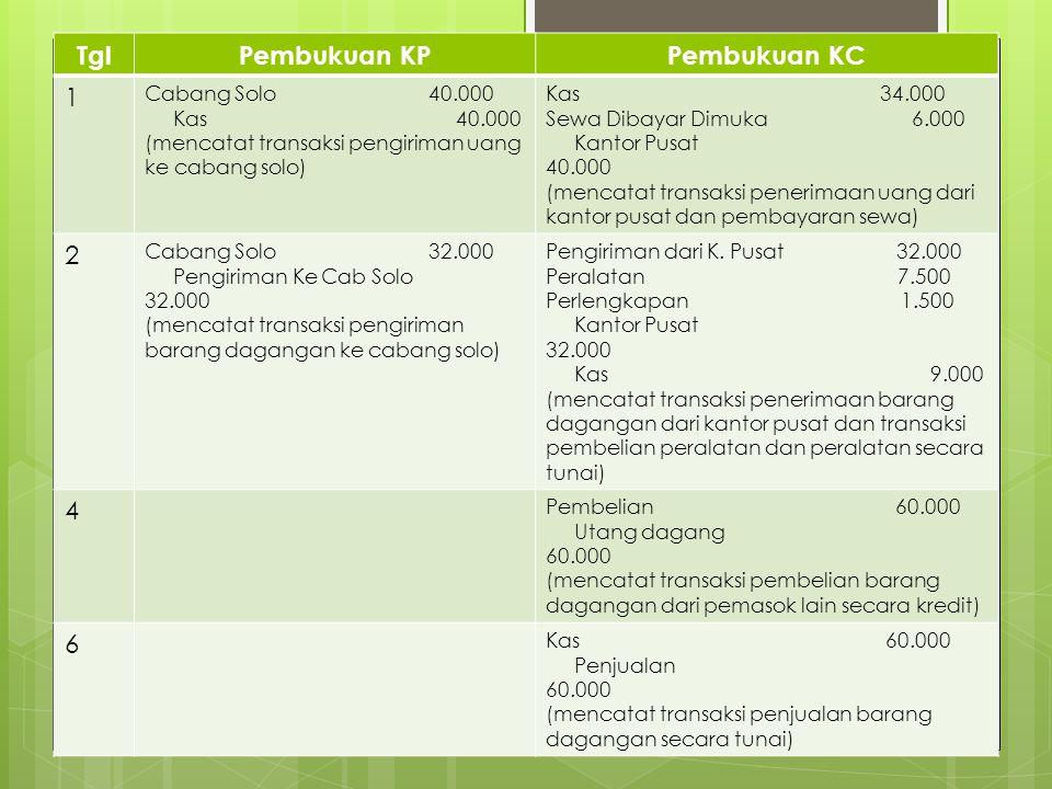TglPembukuan KPPembukuan KC 1 Cabang Solo 40.000 Kas 40.000 (mencatat transaksi pengiriman uang ke cabang solo) Kas 34.000 Sewa Dibayar Dimuka 6.000 K