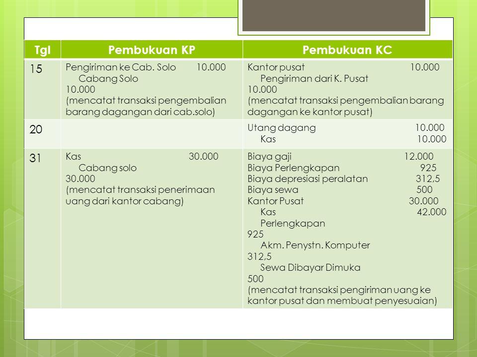 TglPembukuan KPPembukuan KC 15 Pengiriman ke Cab. Solo 10.000 Cabang Solo 10.000 (mencatat transaksi pengembalian barang dagangan dari cab.solo) Kanto