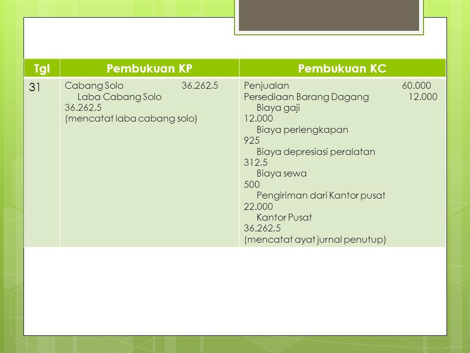 TglPembukuan KPPembukuan KC 31 Cabang Solo 36.262,5 Laba Cabang Solo 36.262,5 (mencatat laba cabang solo) Penjualan 60.000 Persediaan Barang Dagang 12