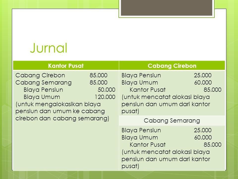 Jurnal Kantor PusatCabang Cirebon Cabang Cirebon 85.000 Cabang Semarang 85.000 Biaya Pensiun 50.000 Biaya Umum 120.000 (untuk mengalokasikan biaya pen