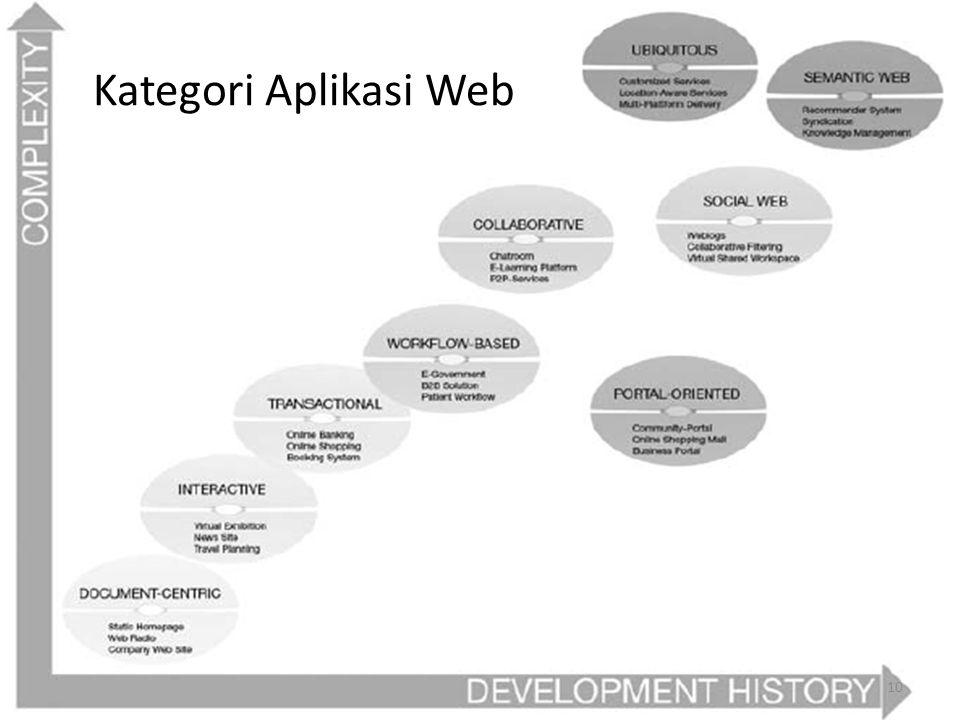 Kategori Aplikasi Web 10