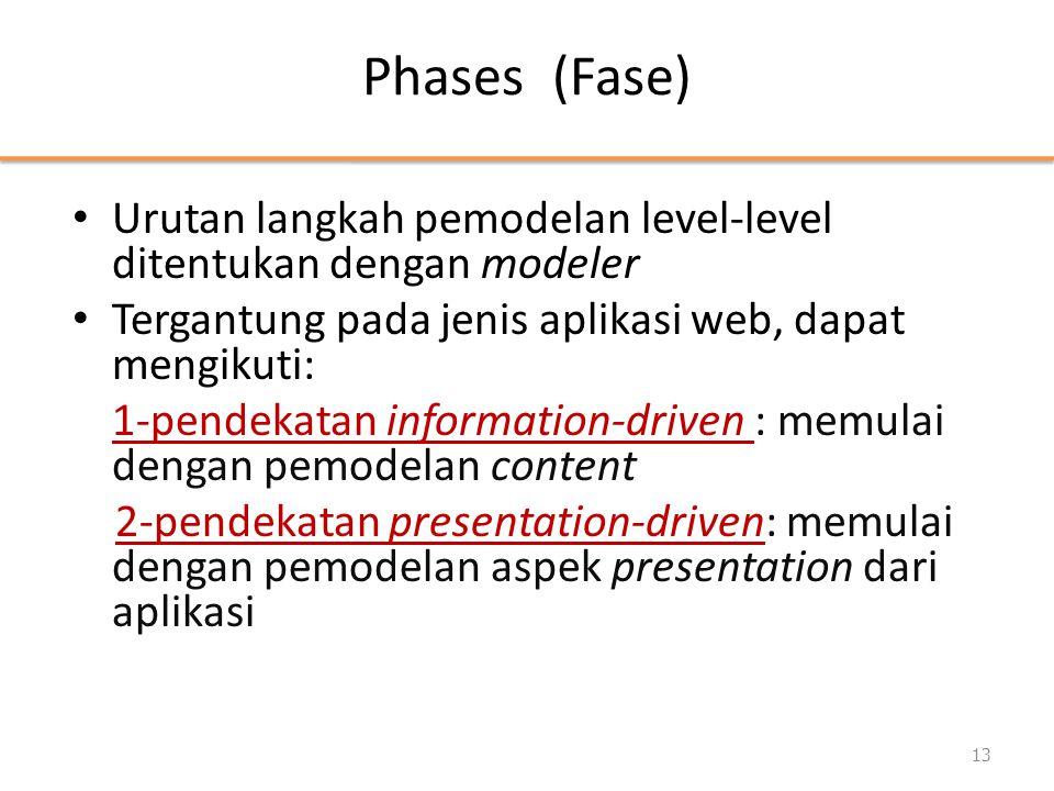 Phases (Fase) • Urutan langkah pemodelan level-level ditentukan dengan modeler • Tergantung pada jenis aplikasi web, dapat mengikuti: 1-pendekatan inf