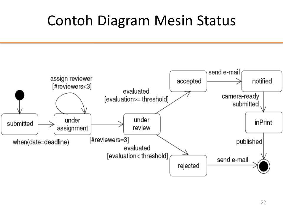 Contoh Diagram Mesin Status 22