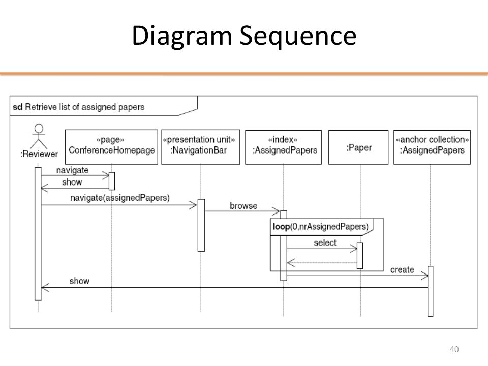 Diagram Sequence 40
