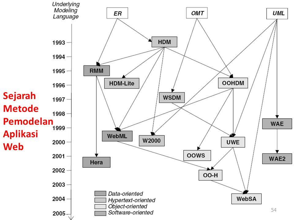 Sejarah Metode Pemodelan Aplikasi Web 54