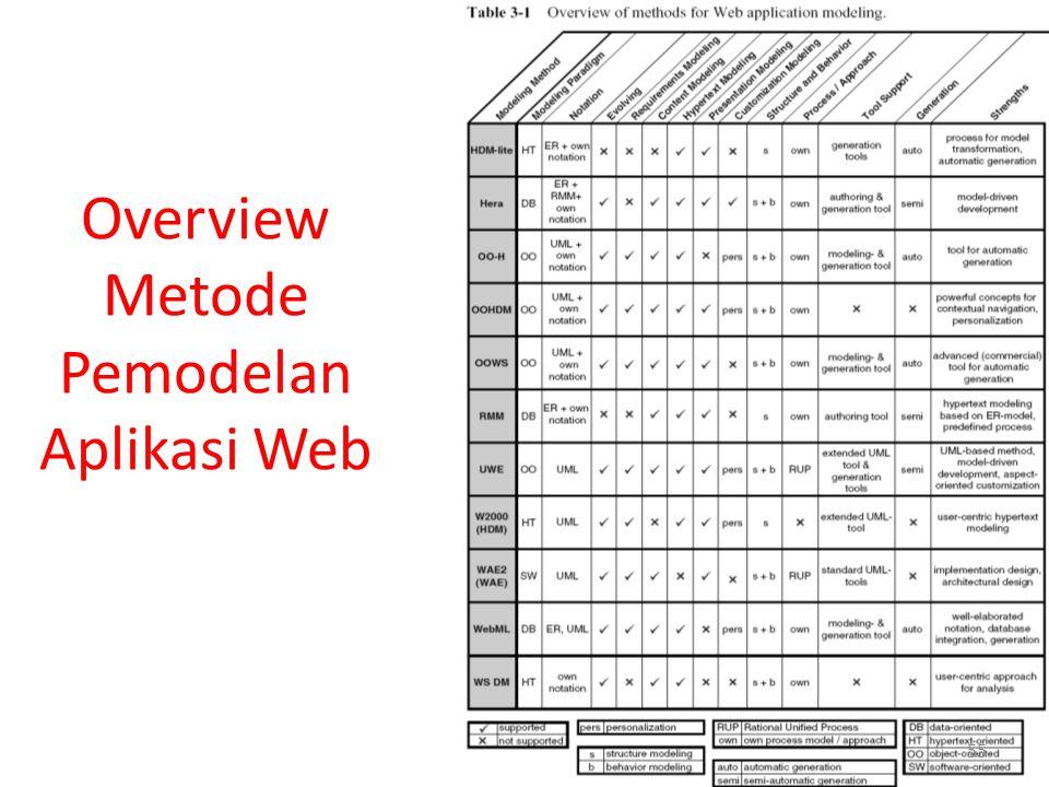 Overview Metode Pemodelan Aplikasi Web 55