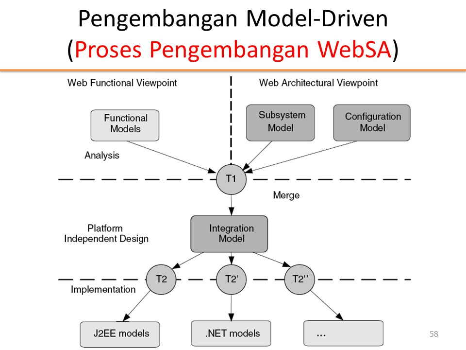 Pengembangan Model-Driven (Proses Pengembangan WebSA) 58